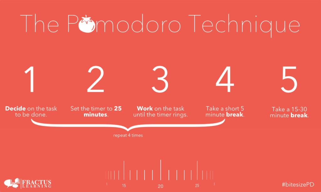 What is pomodoro